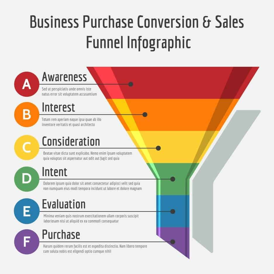 sales funnel picture example