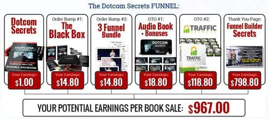 dotcom secrets funnel