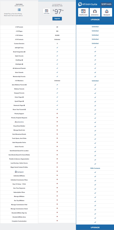 clickfunnels cost per month