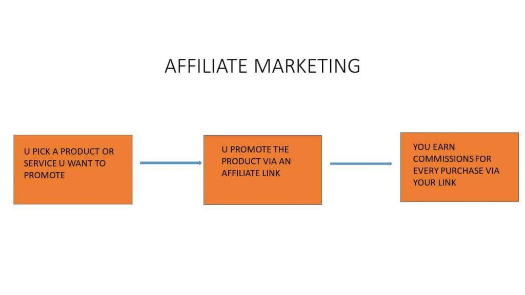 affiliate marketing explainer graphic